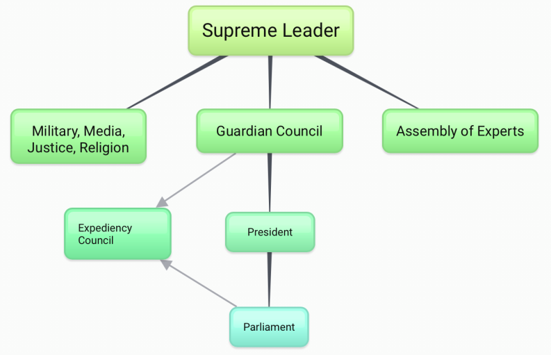 The Make-Up of the Iranian Government